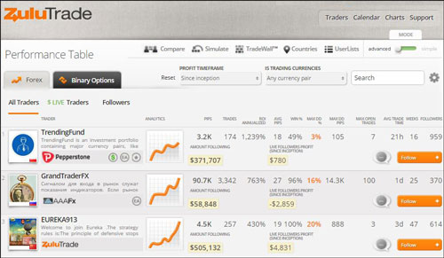 ZuluTrade offers also scripts for Expert Advisors and API trading